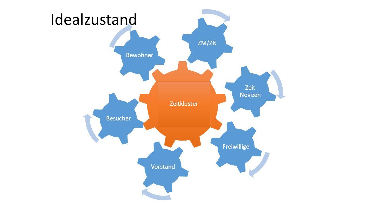 Idealzustand BewohnerBesucher Zeit Novizen Vorstand FreiwilligeZM/ZN Zeitkloster