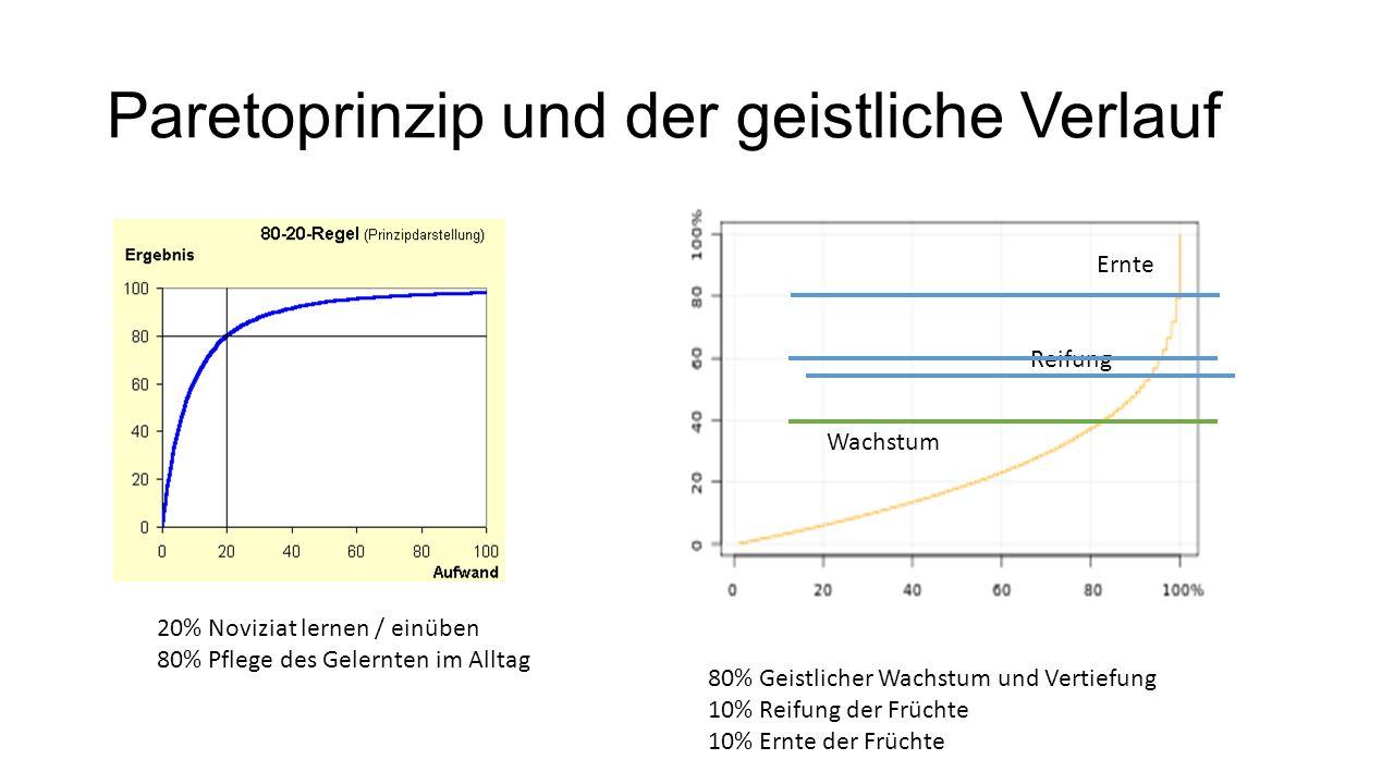 Paretoprinzip und der geistliche Verlauf 20% Noviziat lernen / einüben 80% Pflege des Gelernten im Alltag 80% Geistlicher Wachstum und Vertiefung 10% Reifung der Früchte 10% Ernte der Früchte Ernte Reifung Wachstum