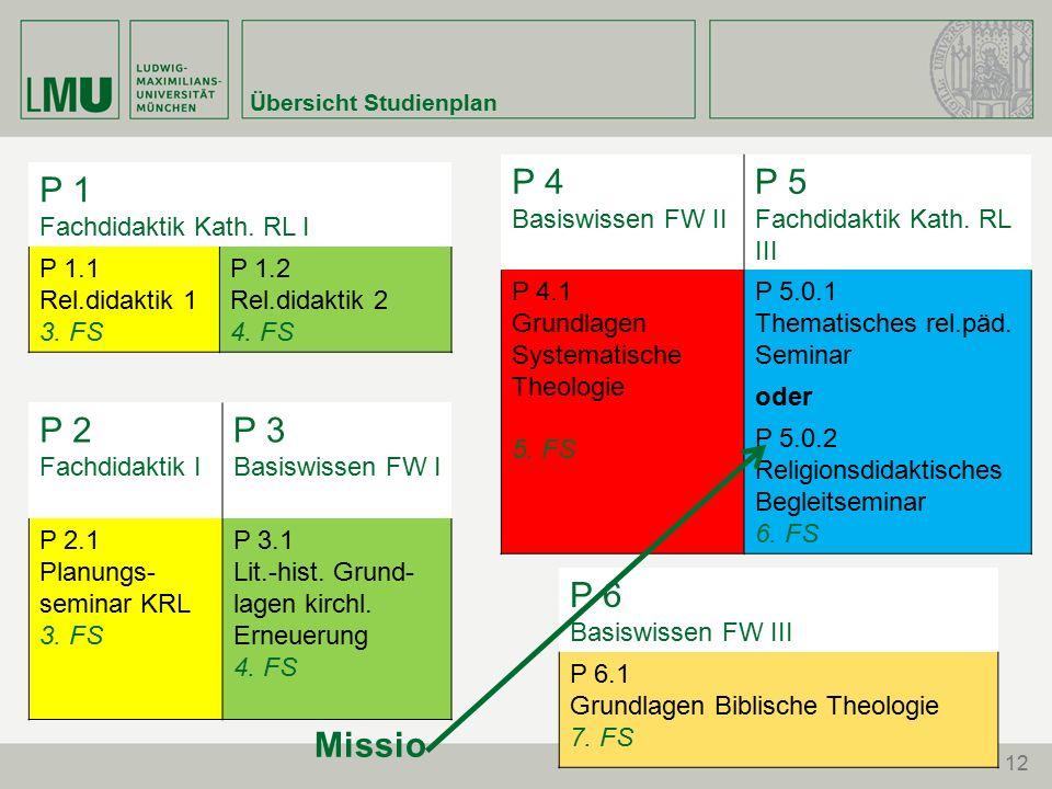 12 Übersicht Studienplan P 1 Fachdidaktik Kath. RL I P 1.1 Rel.didaktik 1 3.