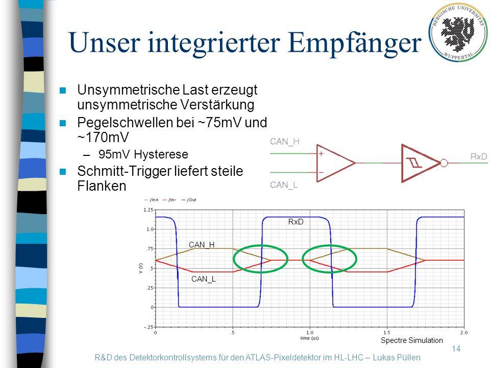 Unser integrierter Empfänger 14 Unsymmetrische Last erzeugt unsymmetrische Verstärkung Pegelschwellen bei ~75mV und ~170mV –95mV Hysterese Schmitt-Trigger liefert steile Flanken R&D des Detektorkontrollsystems für den ATLAS-Pixeldetektor im HL-LHC – Lukas Püllen Spectre Simulation CAN_H CAN_L RxD