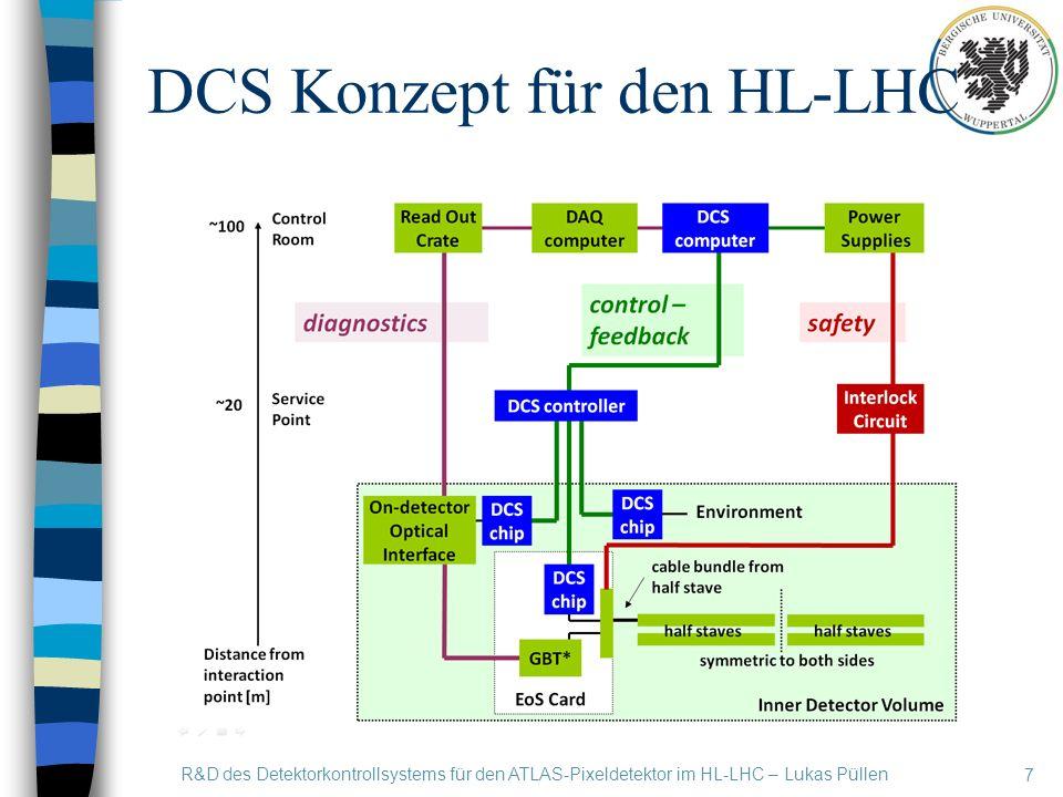 DCS Konzept für den HL-LHC 7 R&D des Detektorkontrollsystems für den ATLAS-Pixeldetektor im HL-LHC – Lukas Püllen