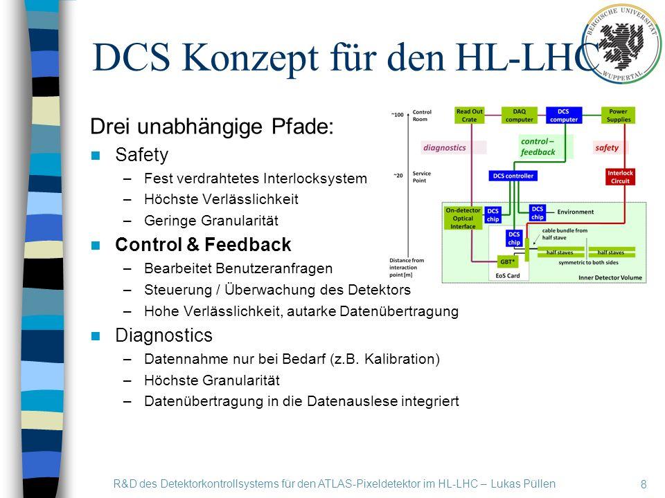 DCS Konzept für den HL-LHC 8 R&D des Detektorkontrollsystems für den ATLAS-Pixeldetektor im HL-LHC – Lukas Püllen Drei unabhängige Pfade: Safety –Fest verdrahtetes Interlocksystem –Höchste Verlässlichkeit –Geringe Granularität Control & Feedback –Bearbeitet Benutzeranfragen –Steuerung / Überwachung des Detektors –Hohe Verlässlichkeit, autarke Datenübertragung Diagnostics –Datennahme nur bei Bedarf (z.B.