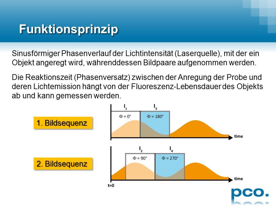 ProduktneuheitenProduktneuheiten pco.flim  CMOS-Kamera für Fluoreszenzlebens- dauer-Anwendungen  1 Megapixel Auflösung, 14 bit ADC  90 Doppelbilder