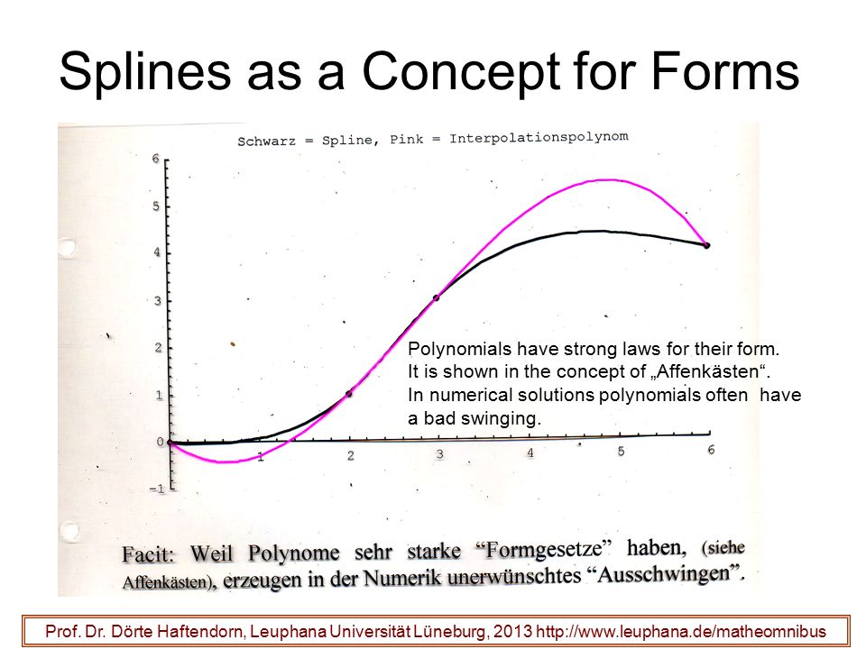 Splines as a Concept for Forms Prof.Dr.