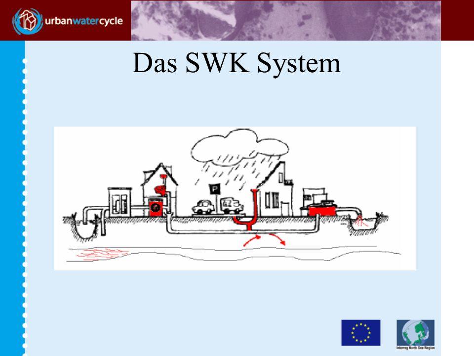 Das SWK System