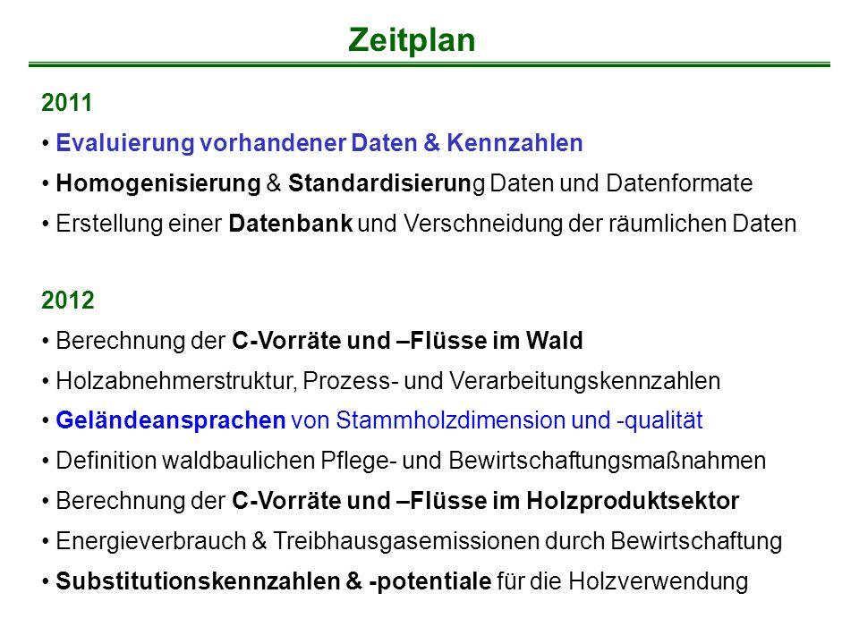 Zeitplan 2011 Evaluierung vorhandener Daten & Kennzahlen Homogenisierung & Standardisierung Daten und Datenformate Erstellung einer Datenbank und Vers