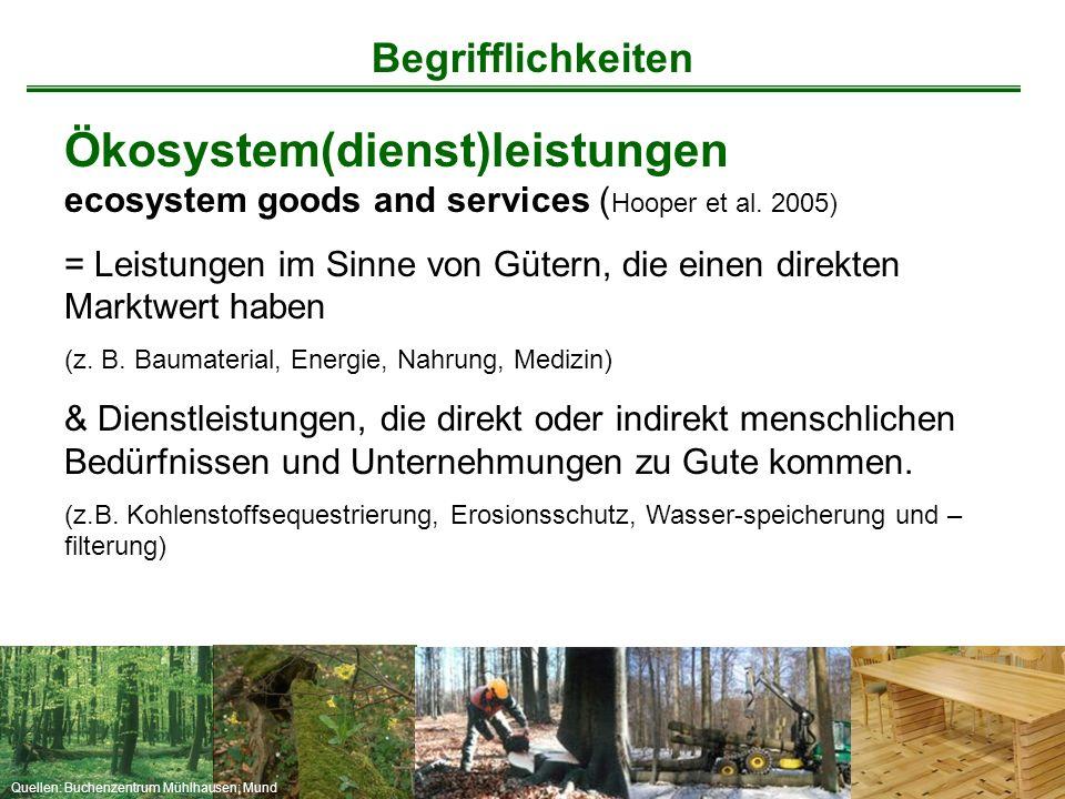 Quellen: Buchenzentrum Mühlhausen; Mund Ökosystem(dienst)leistungen ecosystem goods and services ( Hooper et al. 2005) = Leistungen im Sinne von Güter