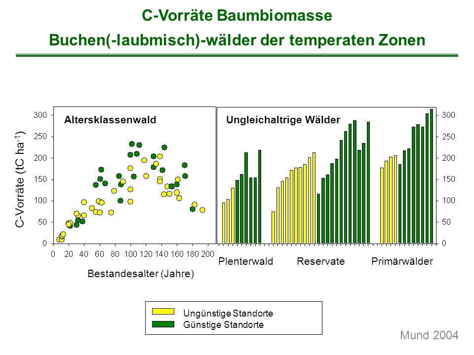 C-Vorräte Baumbiomasse Buchen(-laubmisch)-wälder der temperaten Zonen AltersklassenwaldUngleichaltrige Wälder PlenterwaldReservatePrimärwälder Bestand