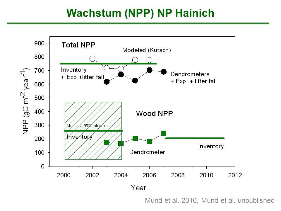 Wachstum (NPP) NP Hainich Mund et al. 2010, Mund et al. unpublished