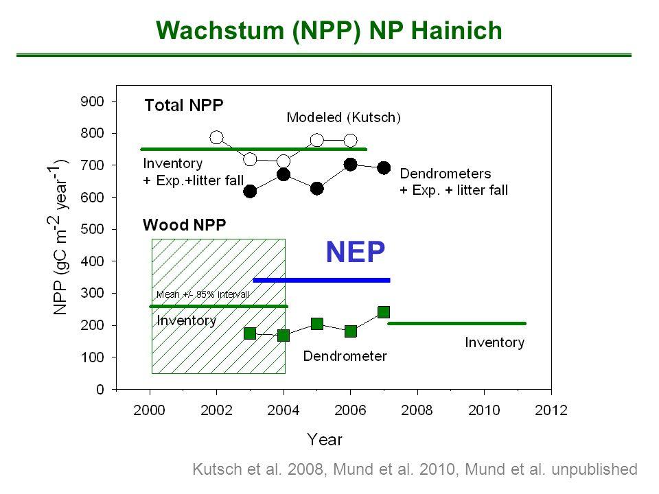 Wachstum (NPP) NP Hainich Kutsch et al. 2008, Mund et al. 2010, Mund et al. unpublished NEP Wood NPP