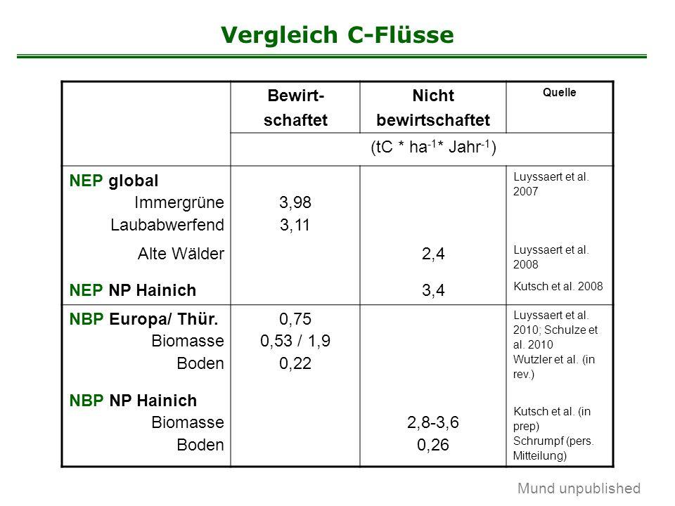Mund unpublished Vergleich C-Flüsse Bewirt- schaftet Nicht bewirtschaftet Quelle (tC * ha -1 * Jahr -1 ) NEP global Immergrüne Laubabwerfend 3,98 3,11