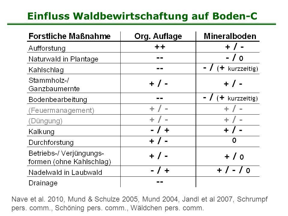 Nave et al. 2010, Mund & Schulze 2005, Mund 2004, Jandl et al 2007, Schrumpf pers. comm., Schöning pers. comm., Wäldchen pers. comm. ++ + / - -- - / 0