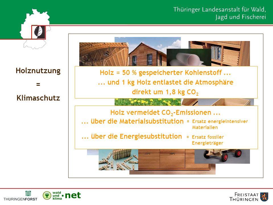 Holz = 50 % gespeicherter Kohlenstoff...... und 1 kg Holz entlastet die Atmosphäre direkt um 1,8 kg CO 2 Holznutzung = Klimaschutz Holz vermeidet CO 2