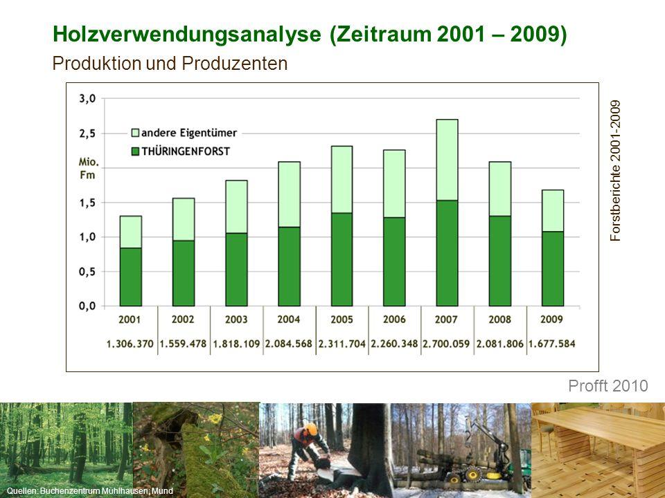 Quellen: Buchenzentrum Mühlhausen; Mund Holzverwendungsanalyse (Zeitraum 2001 – 2009) Produktion und Produzenten Forstberichte 2001-2009 Profft 2010