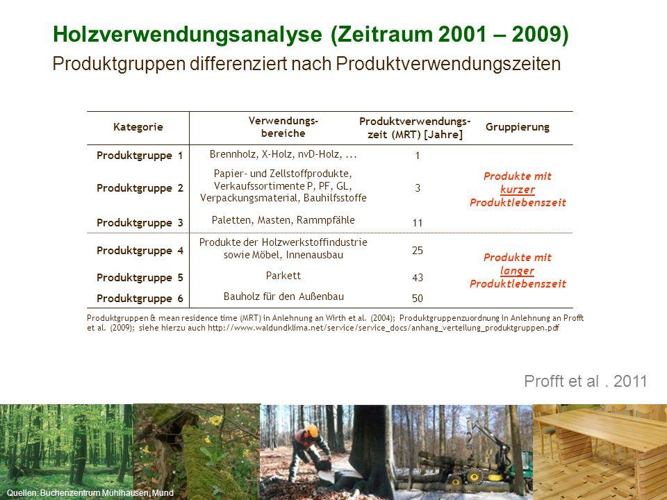 Quellen: Buchenzentrum Mühlhausen; Mund 50 Bauholz für den Außenbau Produktgruppe 6 43 Parkett Produktgruppe 5 Produkte mit langer Produktlebenszeit 2