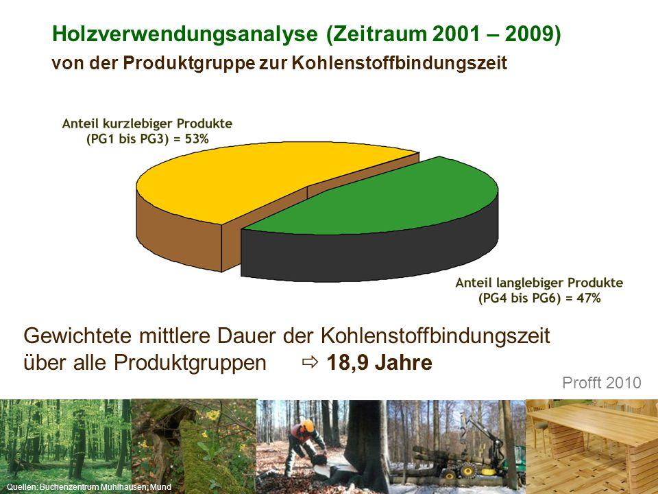 Quellen: Buchenzentrum Mühlhausen; Mund Gewichtete mittlere Dauer der Kohlenstoffbindungszeit über alle Produktgruppen  18,9 Jahre Holzverwendungsana