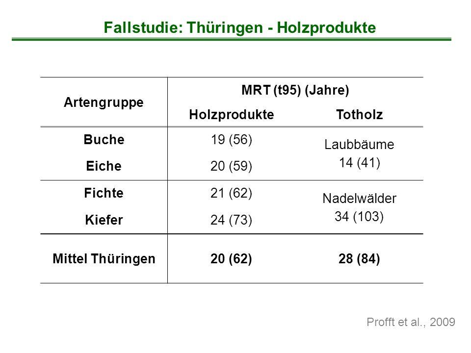 Profft et al., 2009 Fallstudie: Thüringen - Holzprodukte Artengruppe MRT (t95) (Jahre) HolzprodukteTotholz Buche19 (56) Laubbäume 14 (41) Eiche20 (59)