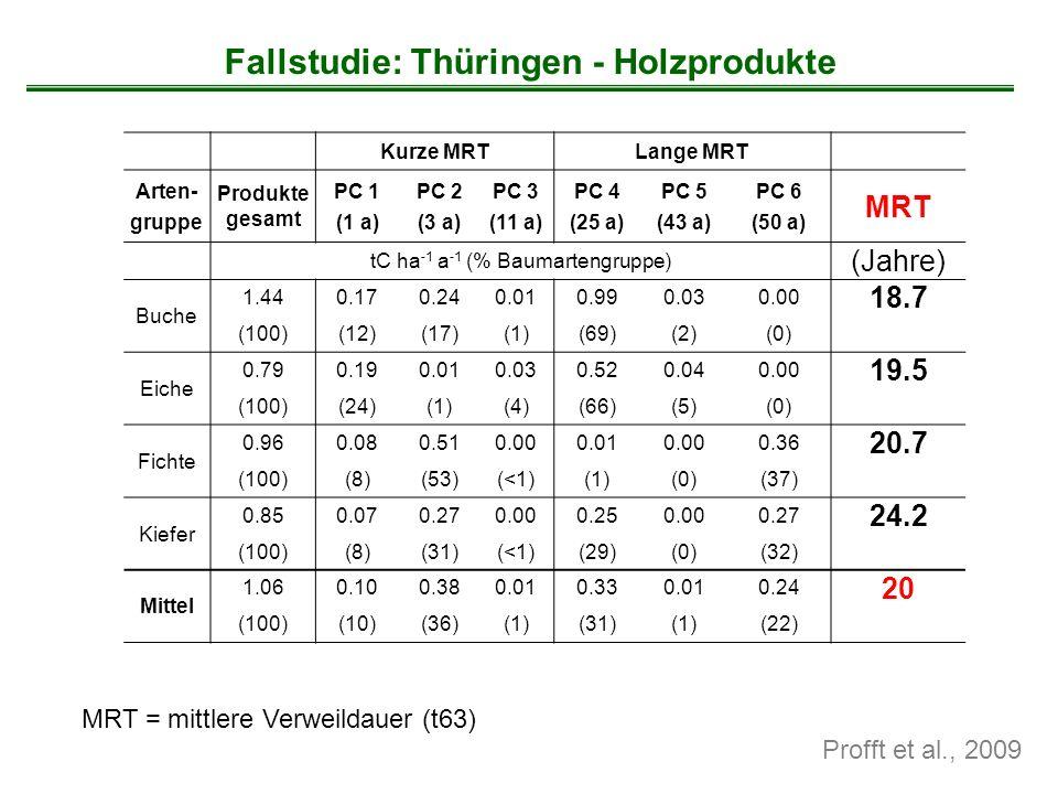 MRT = mittlere Verweildauer (t63) Profft et al., 2009 Fallstudie: Thüringen - Holzprodukte Kurze MRTLange MRT Arten- gruppe Produkte gesamt PC 1 (1 a)
