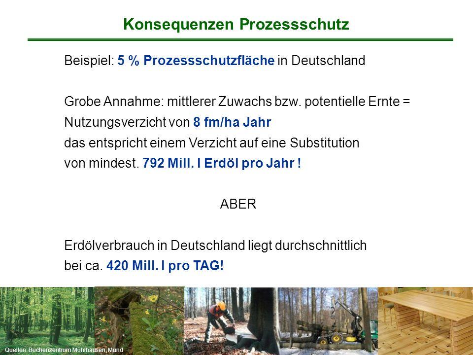 Quellen: Buchenzentrum Mühlhausen; Mund Beispiel: 5 % Prozessschutzfläche in Deutschland Grobe Annahme: mittlerer Zuwachs bzw. potentielle Ernte = Nut