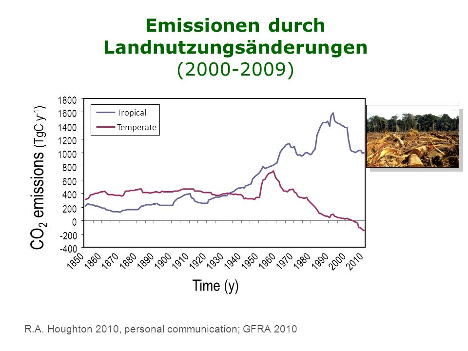 Emissions from Land Use Change (2000-2009) R.A.