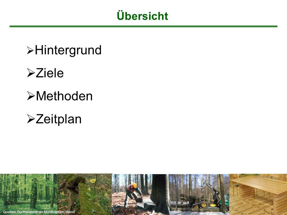 Profft et al., 2009 Fallstudie: Thüringen - Holzprodukte Artengruppe MRT (t95) (Jahre) HolzprodukteTotholz Buche19 (56) Laubbäume 14 (41) Eiche20 (59) Fichte21 (62) Nadelwälder 34 (103) Kiefer24 (73) Mittel Thüringen20 (62)28 (84)