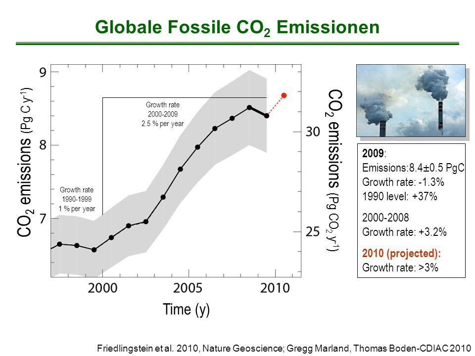 Verbleib der anthropogenen CO 2 Emissionen (2000-2009) 1.1±0.7 PgC y -1 + 7.7±0.5 PgC y -1 2.4 PgC y -1 27% Calculated as the residual of all other flux components 4.1±0.1 PgC y -1 47% 26% 2.3±0.4 PgC y -1 Average of 5 models Global Carbon Project 2010; Updated from Le Quéré et al.
