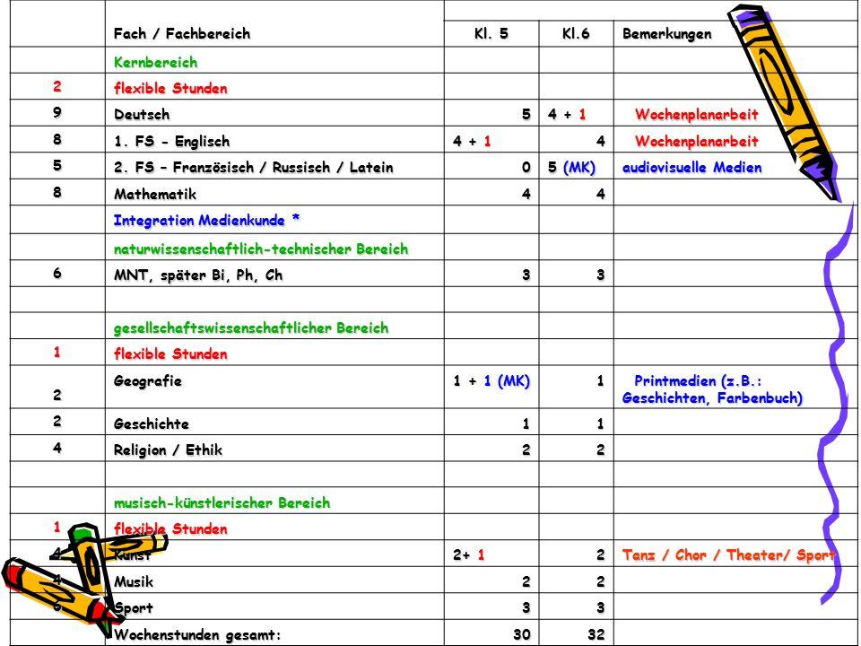 Fach / Fachbereich Kl. 5 Kl.6Bemerkungen Kernbereich 2 flexible Stunden 9 Deutsch5 4 + 1 Wochenplanarbeit Wochenplanarbeit 8 1. FS - Englisch 4 + 1 4