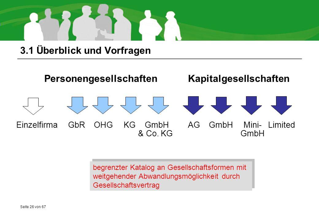 Seite 26 von 67 3.1 Überblick und Vorfragen begrenzter Katalog an Gesellschaftsformen mit weitgehender Abwandlungsmöglichkeit durch Gesellschaftsvertrag Einzelfirma GbR OHG KG GmbH AG GmbH Mini- Limited & Co.