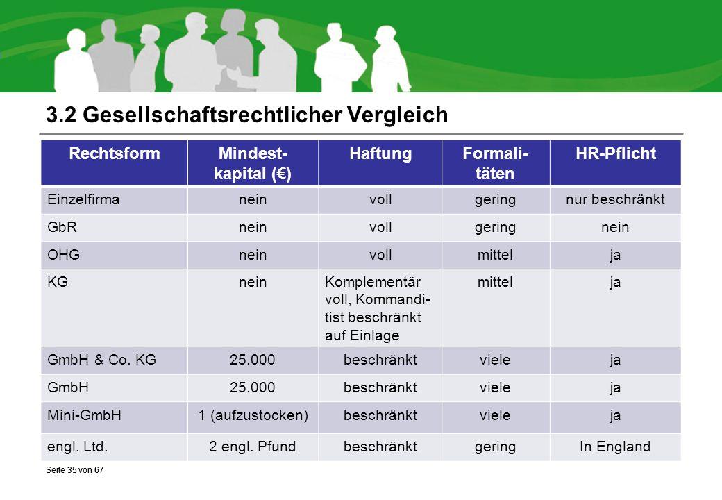Seite 35 von 67 3.2 Gesellschaftsrechtlicher Vergleich Seite 35 von 67 RechtsformMindest- kapital (€) HaftungFormali- täten HR-Pflicht Einzelfirmaneinvollgeringnur beschränkt GbRneinvollgeringnein OHGneinvollmittelja KGneinKomplementär voll, Kommandi- tist beschränkt auf Einlage mittelja GmbH & Co.