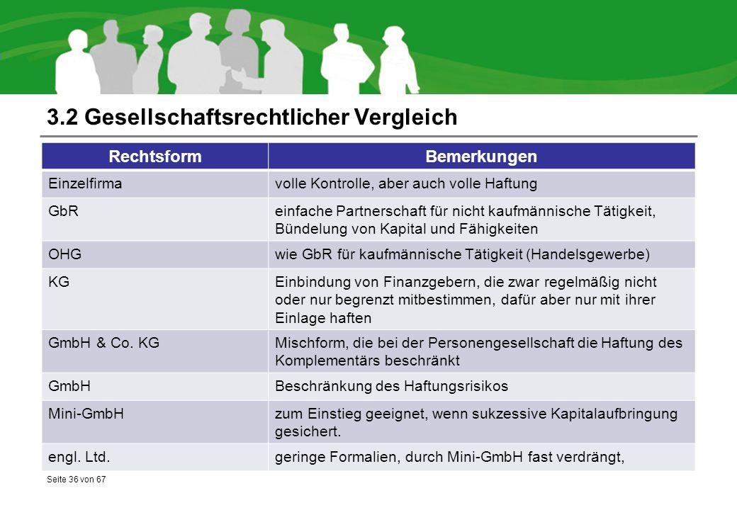 Seite 36 von 67 3.2 Gesellschaftsrechtlicher Vergleich RechtsformBemerkungen Einzelfirmavolle Kontrolle, aber auch volle Haftung GbReinfache Partnerschaft für nicht kaufmännische Tätigkeit, Bündelung von Kapital und Fähigkeiten OHGwie GbR für kaufmännische Tätigkeit (Handelsgewerbe) KGEinbindung von Finanzgebern, die zwar regelmäßig nicht oder nur begrenzt mitbestimmen, dafür aber nur mit ihrer Einlage haften GmbH & Co.
