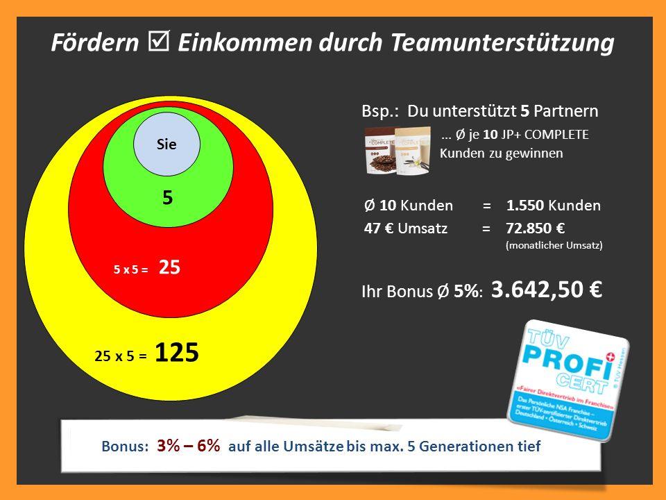 Bsp.: Du unterstützt 5 Partnern... Ø je 10 JP+ COMPLETE Kunden zu gewinnen 47 € Umsatz = 72.850 € (monatlicher Umsatz) Ihr Bonus Ø 5% : 3.642,50 € Ø 1