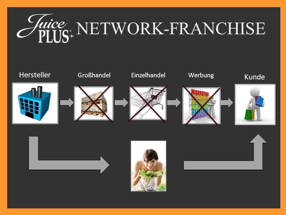 Hersteller GroßhandelEinzelhandel Kunde NETWORK-FRANCHISE Werbung