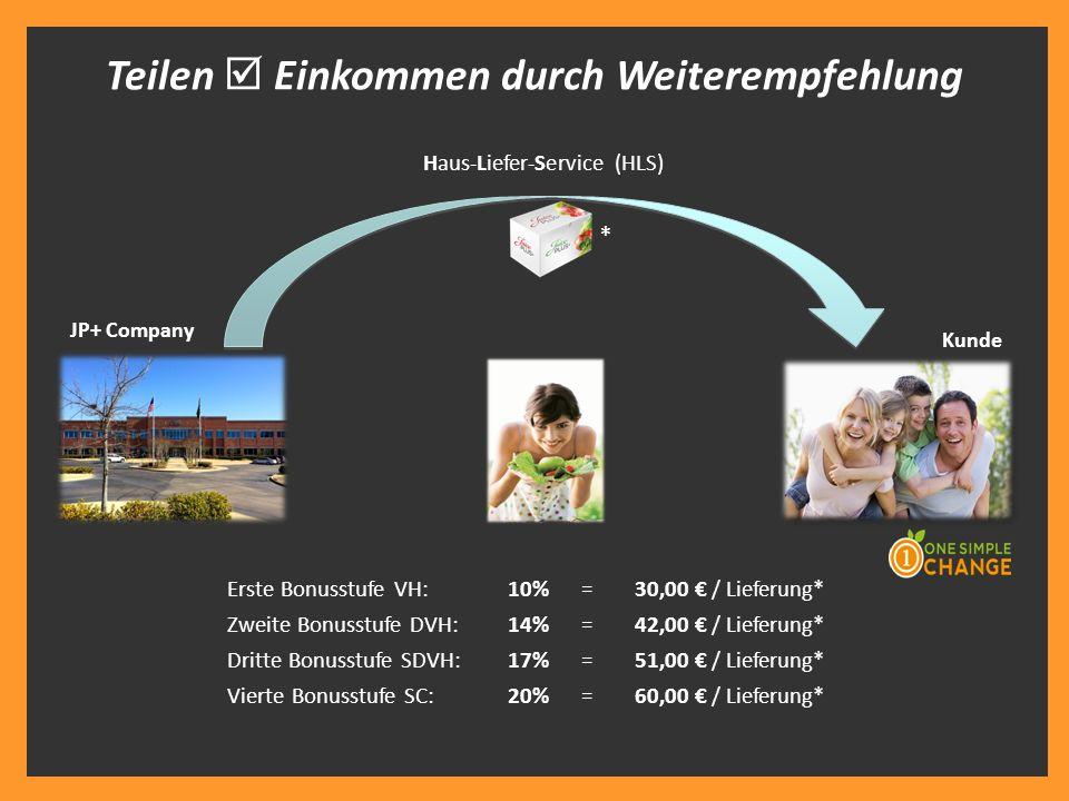 JP+ Company Kunde Teilen  Einkommen durch Weiterempfehlung Haus-Liefer-Service (HLS) Erste Bonusstufe VH: 10% =30,00 € / Lieferung* Zweite Bonusstufe