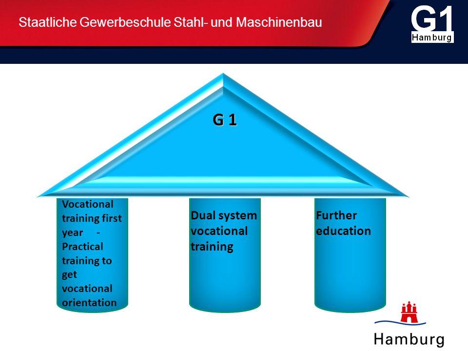Staatliche Gewerbeschule Stahl- und Maschinenbau Vocational training is offered in the following trades (incl.