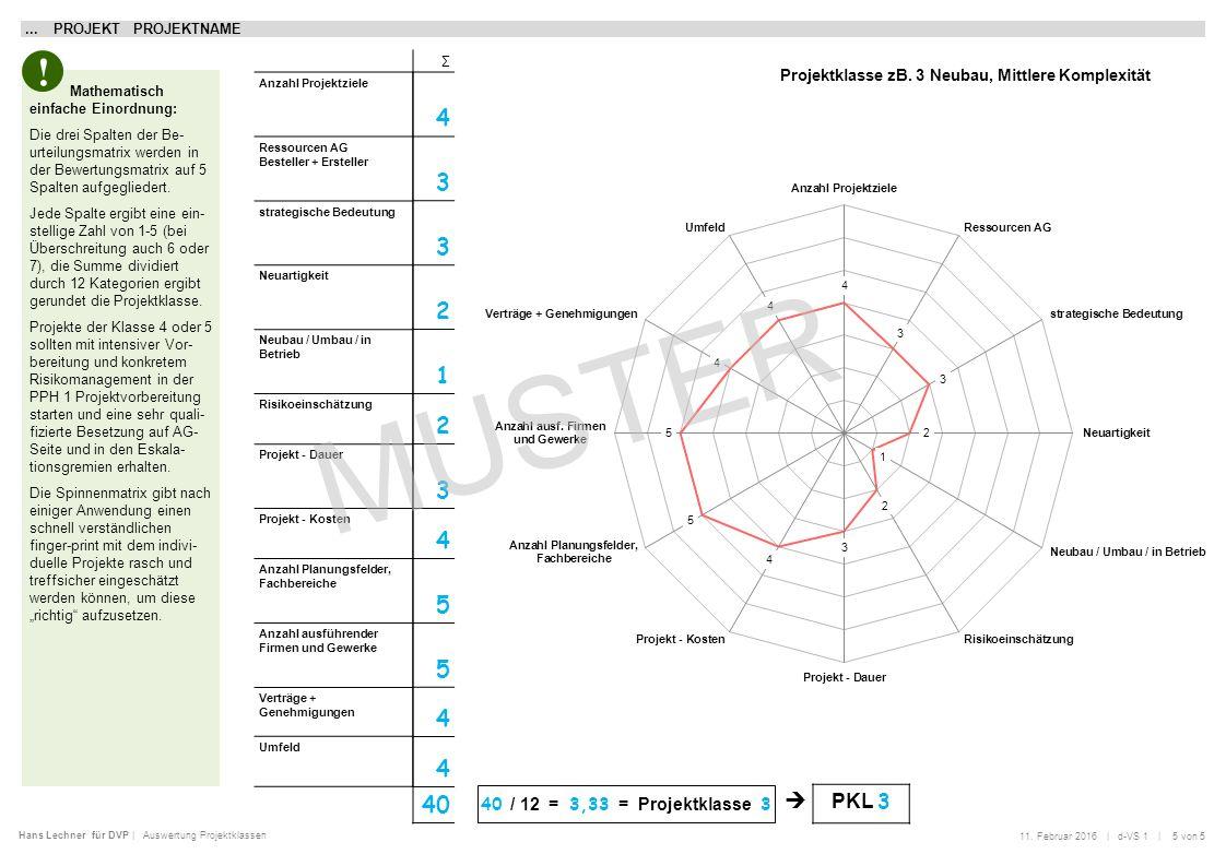 Hans Lechner für DVP | Projektklassen [PKL]... PROJEKT PROJEKTNAME 40 / 12 = 3,33 = Projektklasse 3 Anzahl Projektziele Ressourcen AG Besteller + Erst