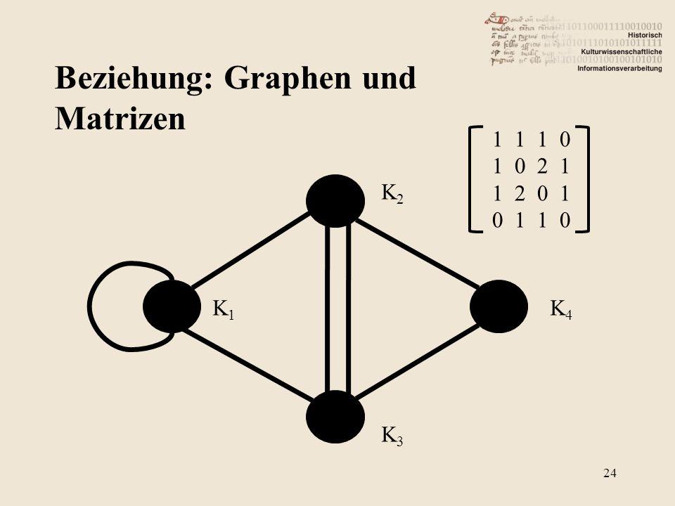 Beziehung: Graphen und Matrizen K2K2 K3K3 K4K4 K1K1 1 1 1 0 1 0 2 1 1 2 0 1 0 1 1 0 24
