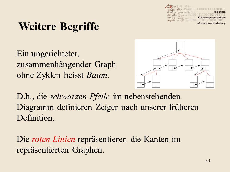 Weitere Begriffe 44 Ein ungerichteter, zusammenhängender Graph ohne Zyklen heisst Baum.