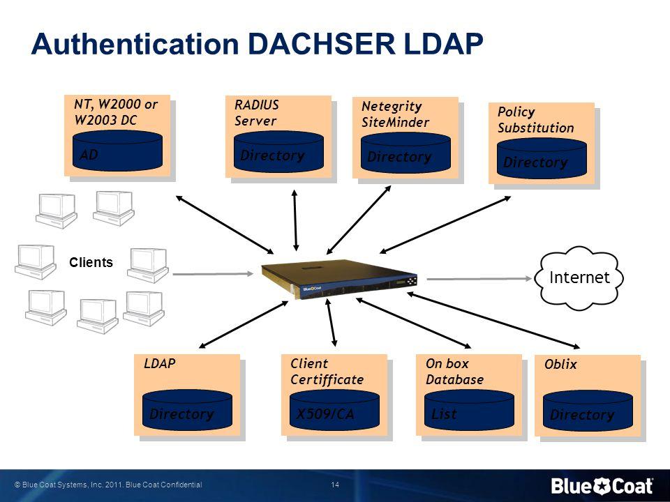14 © Blue Coat Systems, Inc. 2011. Blue Coat Confidential List On box Database Authentication DACHSER LDAP Directory LDAP X509/CA Client Certifficate
