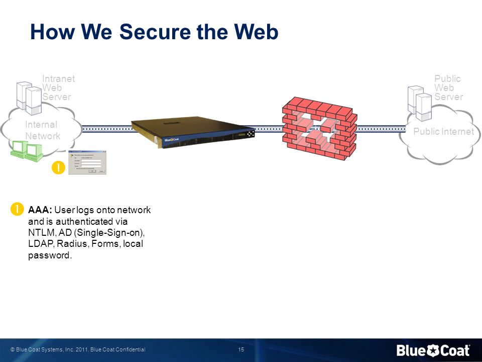 15 © Blue Coat Systems, Inc. 2011. Blue Coat Confidential How We Secure the Web AAA: User logs onto network and is authenticated via NTLM, AD (Single-