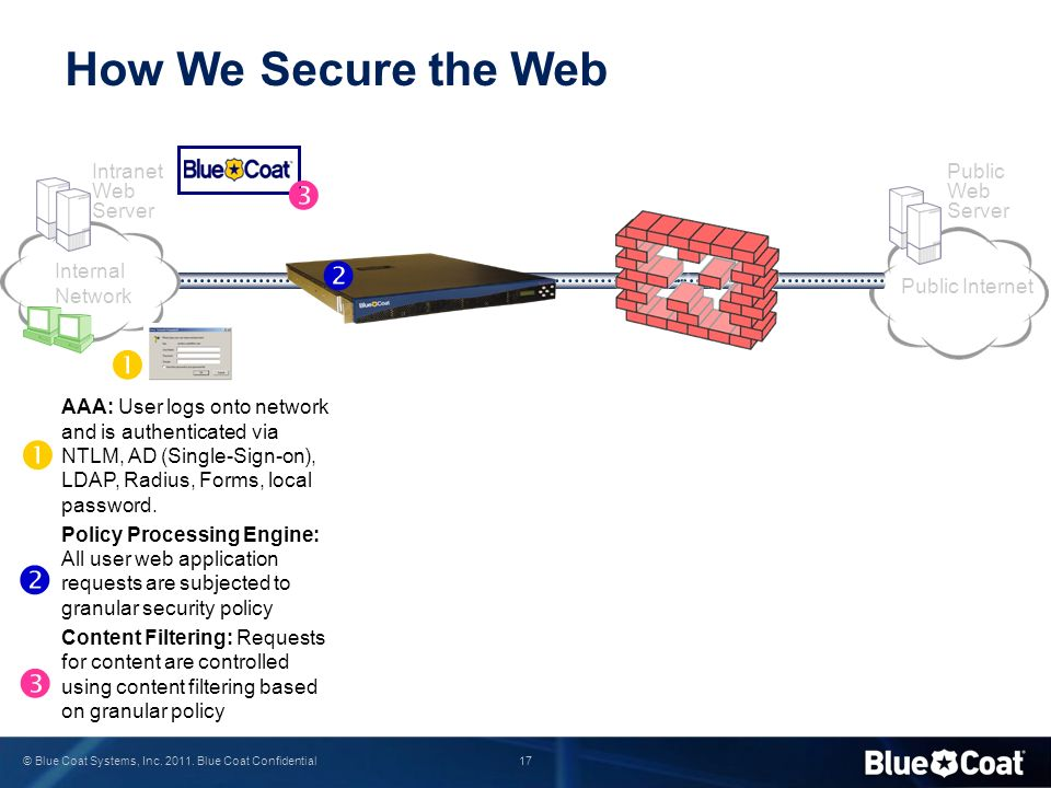 17 © Blue Coat Systems, Inc. 2011. Blue Coat Confidential How We Secure the Web AAA: User logs onto network and is authenticated via NTLM, AD (Single-