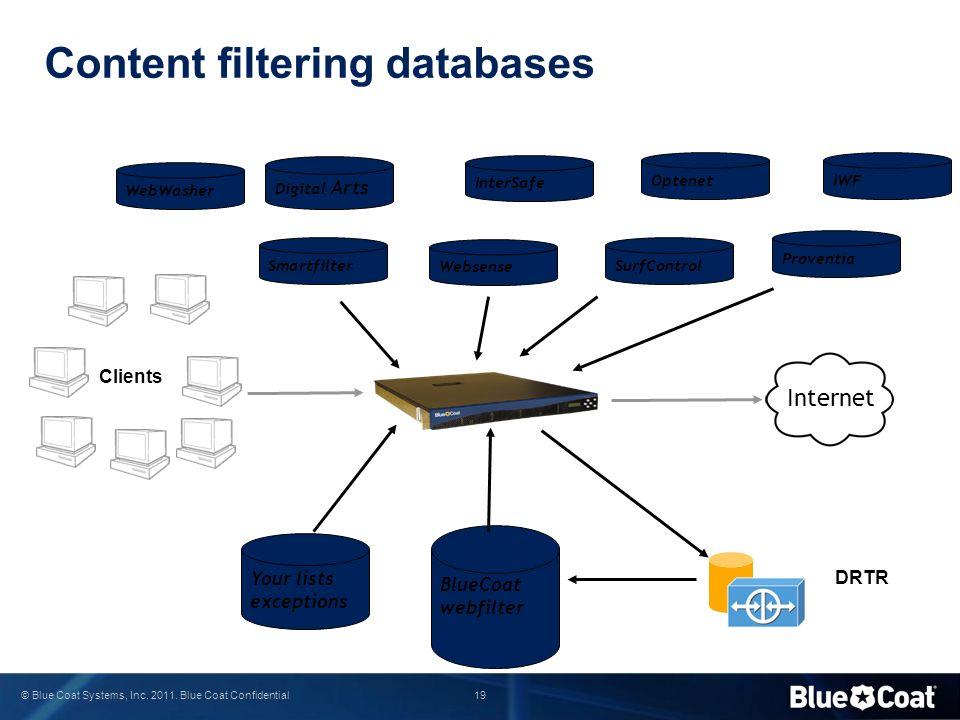 19 © Blue Coat Systems, Inc. 2011. Blue Coat Confidential Content filtering databases Websense Internet Clients SmartfilterSurfControl Your lists exce