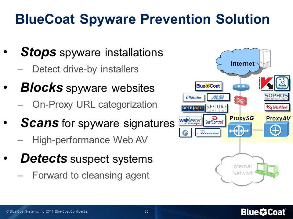 25 © Blue Coat Systems, Inc.2011.
