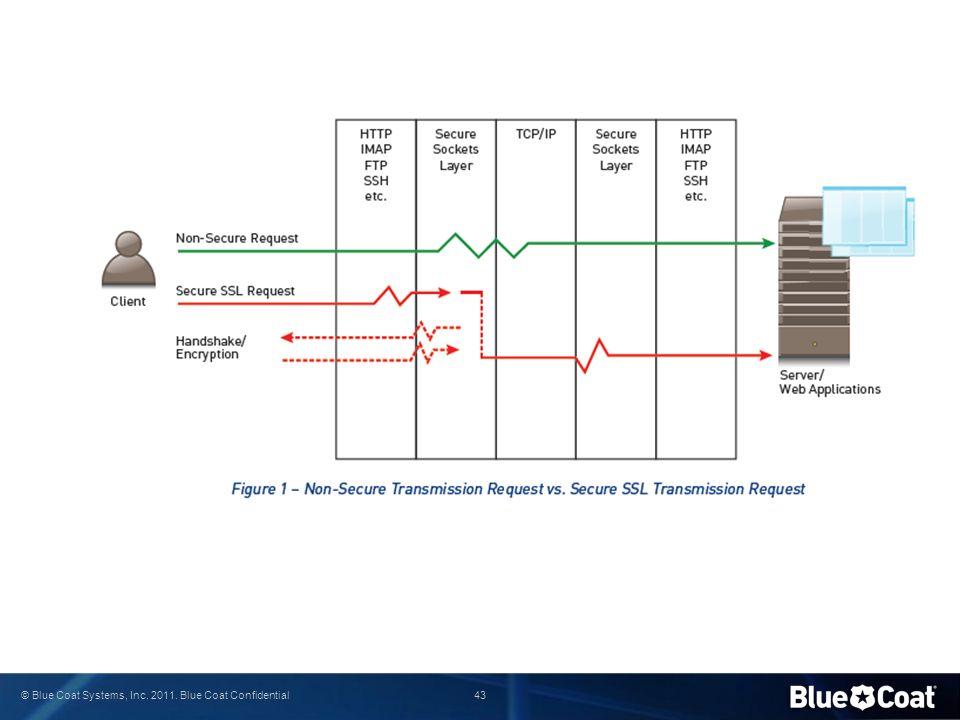 43 © Blue Coat Systems, Inc. 2011. Blue Coat Confidential