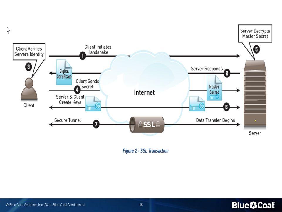 45 © Blue Coat Systems, Inc. 2011. Blue Coat Confidential