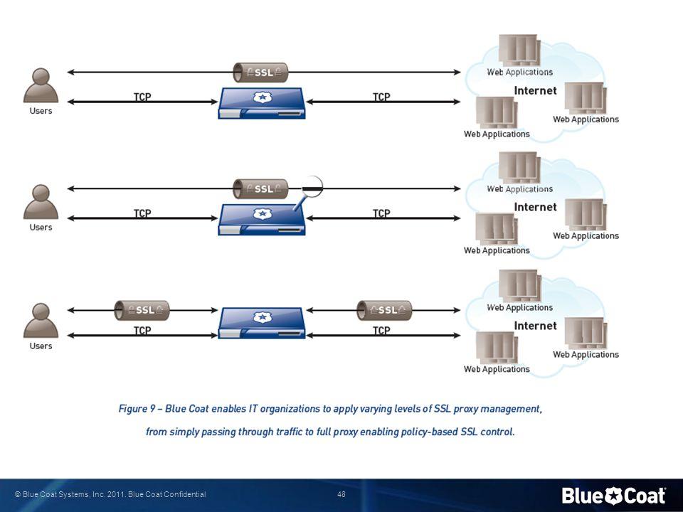 48 © Blue Coat Systems, Inc. 2011. Blue Coat Confidential