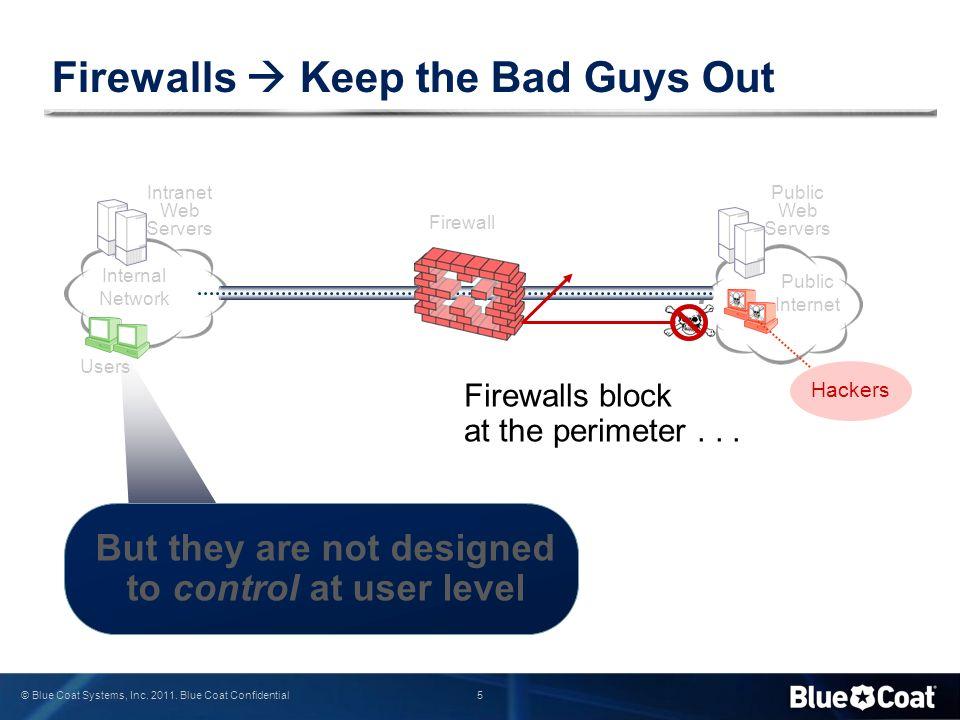 46 © Blue Coat Systems, Inc. 2011. Blue Coat Confidential SSL Interception Model