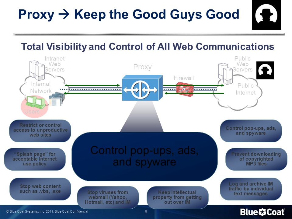 6 © Blue Coat Systems, Inc. 2011. Blue Coat Confidential Restrict or control access to unproductive web sites Stop viruses from webmail (Yahoo, Hotmai