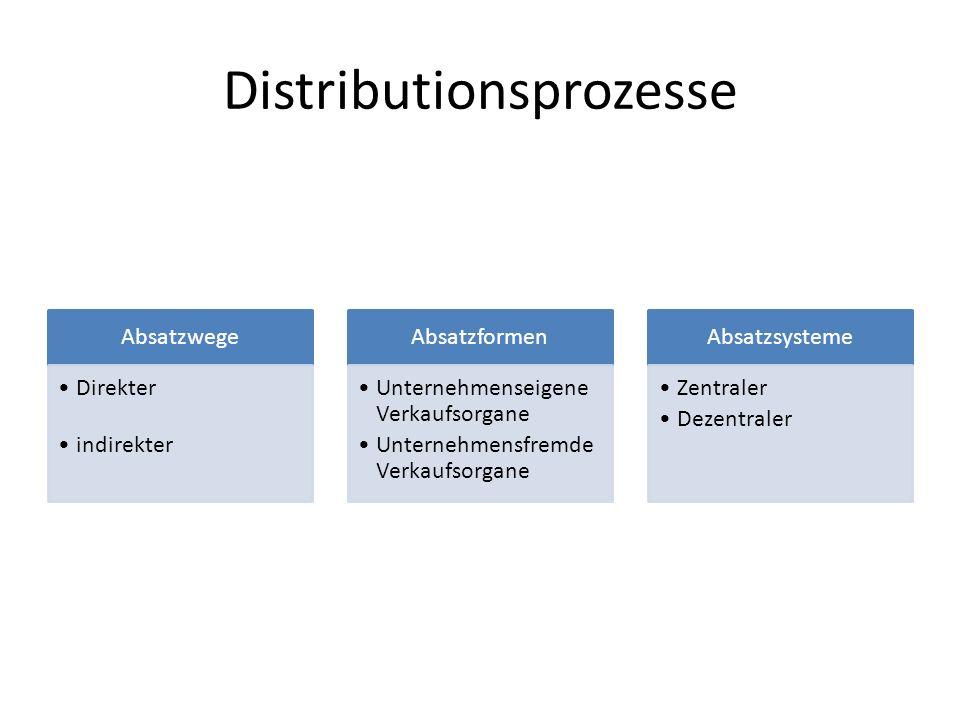 Distributionsprozesse Absatzwege Direkter indirekter Absatzformen Unternehmenseigene Verkaufsorgane Unternehmensfremde Verkaufsorgane Absatzsysteme Ze
