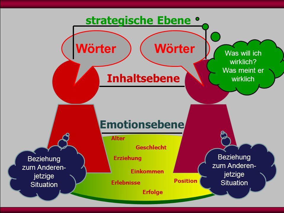 Inhaltsebene Emotionsebene Wörter Beziehung zum Anderen- jetzige Situation Beziehung zum Anderen- jetzige Situation strategische Ebene Was will ich wirklich.