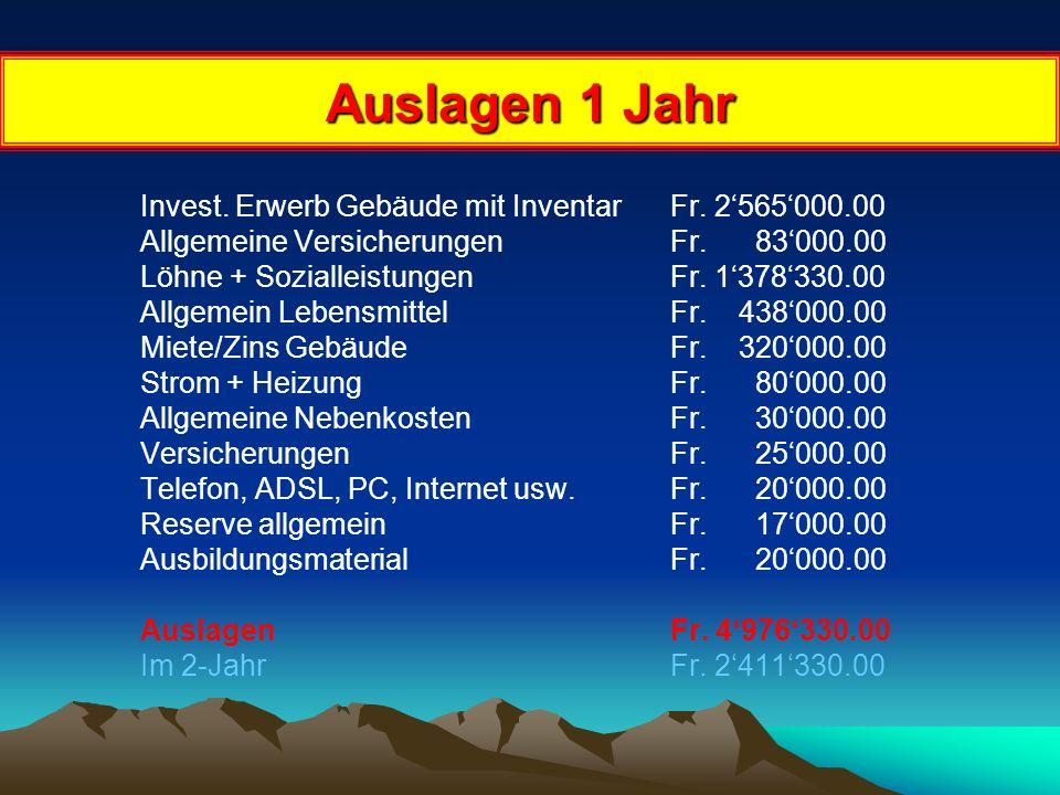 Business Plan für das 1+2 Jahr Einmalige Investition von Fr. 2'565'000.00 Das weitere Kapital wird jährlich durch die Zahlungen von den Teilnehmer/inn
